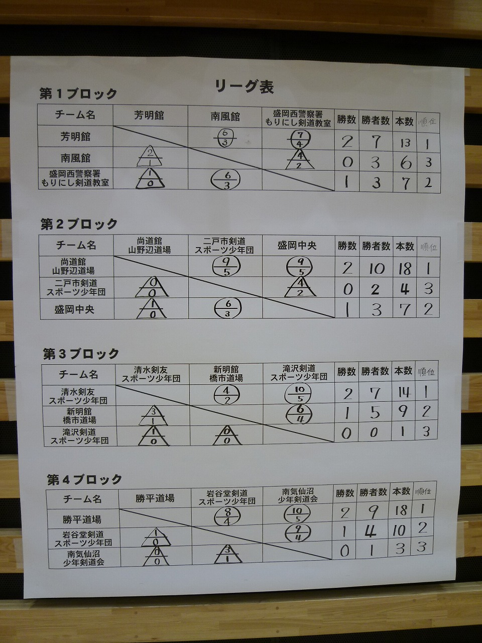 予選リーグ1