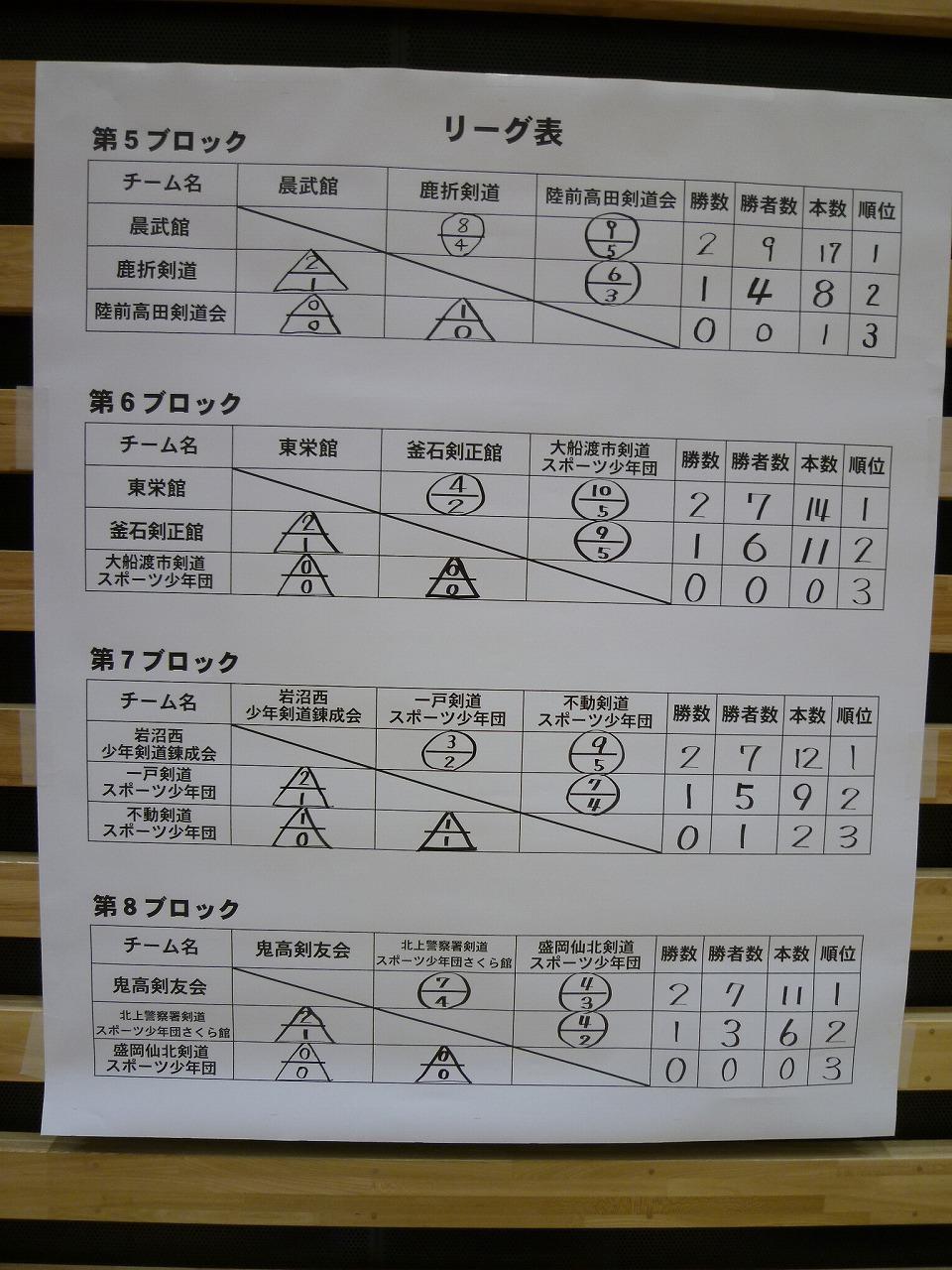 予選リーグ2
